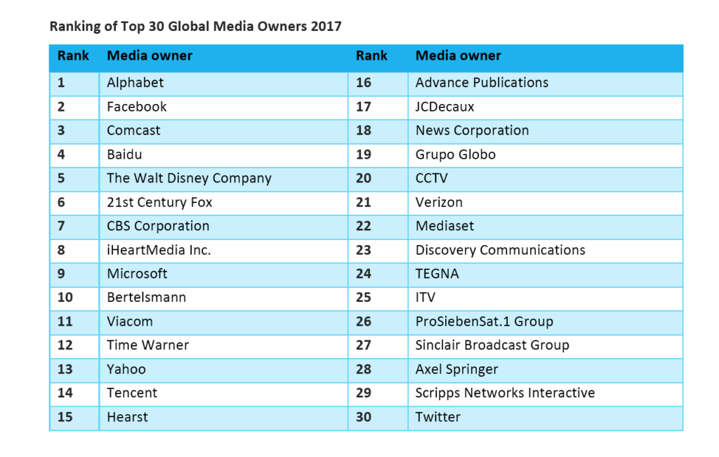 Top 30 Global Media Owners