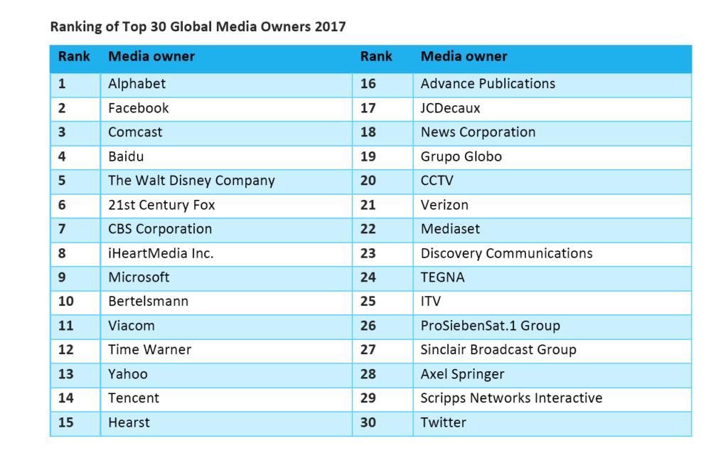 Top 30 Global Media Owners